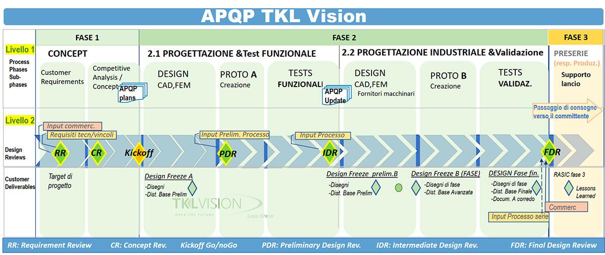apqp-tkl-5-tkl-vision
